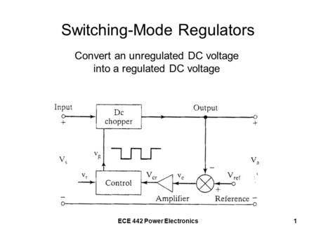 ECE 442 Power Electronics1 Switching-Mode Regulators Convert an unregulated DC voltage into a regulated DC voltage.