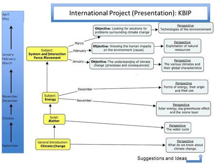 September October November December January February March April May International Project (Presentation): KBIP Suggestions and Ideas.