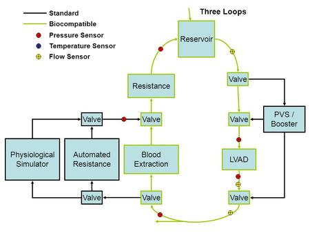 Reservoir LVAD PVS / Booster Physiological Simulator Valve Automated Resistance Valve Three Loops Blood Extraction Standard Pressure Sensor Temperature.