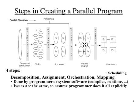 1 Steps in Creating a Parallel Program 4 steps: Decomposition, Assignment, Orchestration, Mapping Done by programmer or system software (compiler, runtime,...)