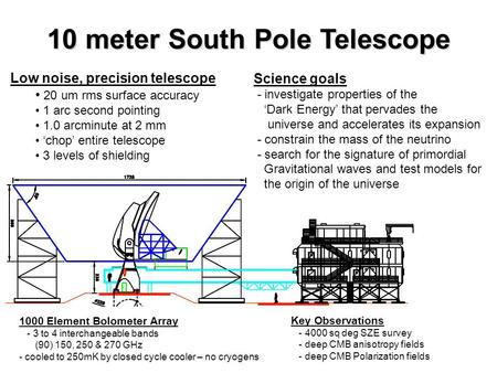 10 meter South Pole Telescope Low noise, precision telescope 20 um rms surface accuracy 1 arc second pointing 1.0 arcminute at 2 mm 'chop' entire telescope.