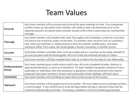 Team Values Punctual Each team member will be prompt and arrive at the team meetings on time. If an unexpected conflict comes up, the absent team member.