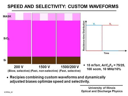 University of Illinois Optical and Discharge Physics SPEED AND SELECTIVITY: CUSTOM WAVEFORMS 200 V (Slow, selective) MASK SiO 2 Si  15 mTorr, Ar/C 4 F.