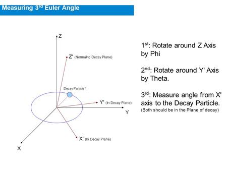 Measuring 3 rd Euler Angle 1 st : Rotate around Z Axis by Phi 2 nd : Rotate around Y' Axis by Theta. 3 rd : Measure angle from X' axis to the Decay Particle.