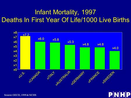Infant Mortality, 1997 Deaths In First Year Of Life/1000 Live Births Source: OECD, 1999 & NCHS »6.0 »5.8 »5.3 »4.8 »4.0 »7.2 »0»0 »1»1 »2»2 »3»3 »4»4 »5»5.