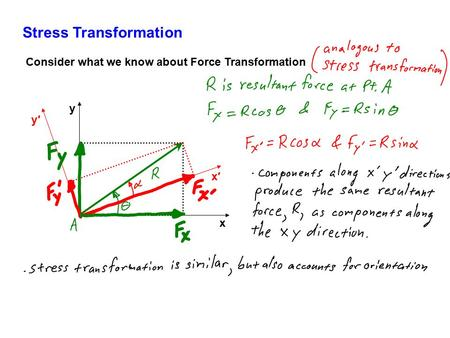 Stress Transformation x y x′x′ y′y′ Consider what we know about Force Transformation.