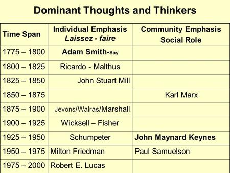 Dominant Thoughts and Thinkers Time Span Individual Emphasis Laissez - faire Community Emphasis Social Role 1775 – 1800Adam Smith- Say 1800 – 1825Ricardo.