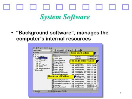 "1 System Software ""Background software"", manages the computer's internal resources."