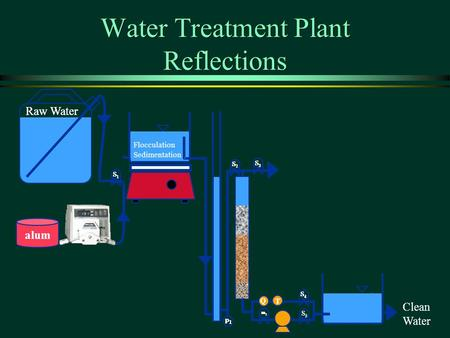 Water Treatment Plant Reflections S 1 Raw Water alum QT S 2 S 4 m 1 S 3 Flocculation Sedimentation p 1 S 5 Clearwell Clean Water S 1 S 1 Raw Water alum.