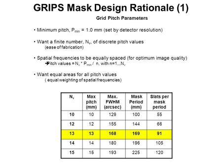 GRIPS Mask Design Rationale (1) Grid Pitch Parameters Minimum pitch, P min = 1.0 mm (set by detector resolution) Want a finite number, N v, of discrete.