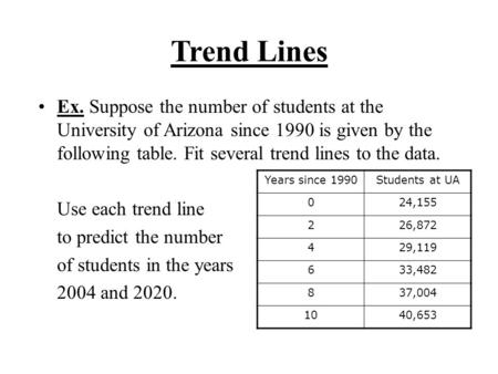 Trend Lines Ex. Suppose the number of students at the University of Arizona since 1990 is given by the following table. Fit several trend lines to the.