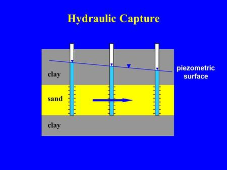 Sand clay Hydraulic Capture clay piezometric surface.