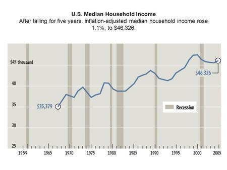 U.S. Median Household Income After falling for five years, inflation-adjusted median household income rose 1.1%, to $46,326.