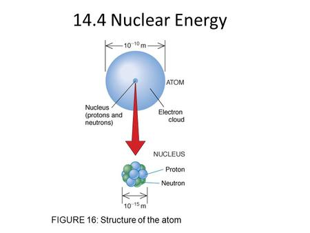 14.4 Nuclear Energy FIGURE 16: Structure of the atom.