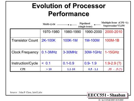 EECC551 - Shaaban #1 lec # 6 Fall 2003 10-9-2003 Evolution of Processor Performance Source: John P. Chen, Intel Labs CPI > 10 1.1-10 0.5 - 1.1.35 -.5 (?)