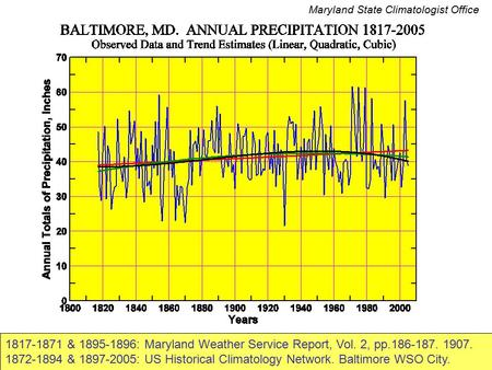 1817-1871 & 1895-1896: Maryland Weather Service Report, Vol. 2, pp.186-187. 1907. 1872-1894 & 1897-2005: US Historical Climatology Network. Baltimore WSO.
