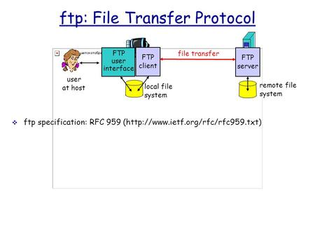 Ftp: File Transfer Protocol  ftp specification: RFC 959 (http://www.ietf.org/rfc/rfc959.txt) file transfer FTP server FTP user interface FTP client local.