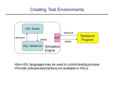 Creating Test Environments HDL Model HDL Testbench Simulation Engine API stimulus check Testbench Program stimulus check Non-HDL languages may be used.