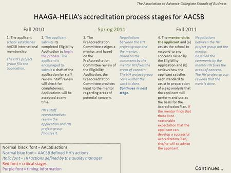 HAAGA-HELIA's accreditation process stages for AACSB Fall 2010Spring 2011Fall 2011 1. The applicant school establishes AACSB International membership.