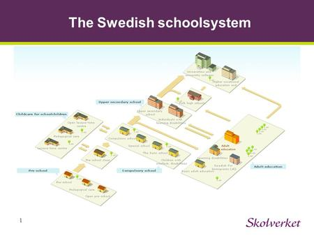 1 The Swedish schoolsystem. 2 The steering system The Swedish school system is a goal-based system with a high degree of local responsibility. The main.