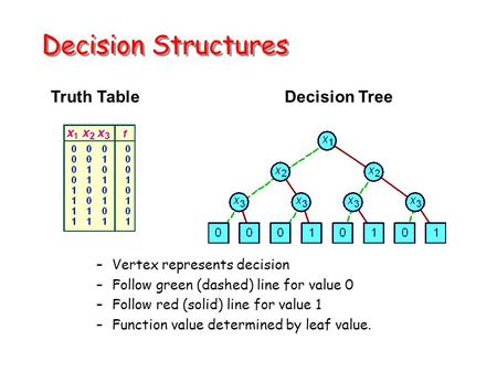 Decision Structures Truth TableDecision Tree –Vertex represents decision –Follow green (dashed) line for value 0 –Follow red (solid) line for value 1 –Function.