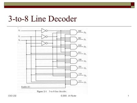 CSCI 232© 2005 JW Ryder1 3-to-8 Line Decoder. CSCI 232© 2005 JW Ryder2 3-to-8 Decoder Truth Table.
