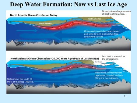 1 Deep Water Formation: Now vs Last Ice Age. 2 Model Predicted Air Temperature Change.