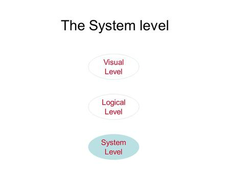 System Level Logical Level Visual Level The System level.