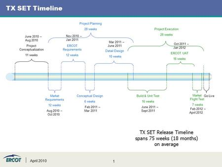 1 April 2010 TX SET Timeline Project Conceptualization 11 weeks Market Requirements 12 weeks ERCOT Requirements 12 weeks Conceptual Design 6 weeks Detail.