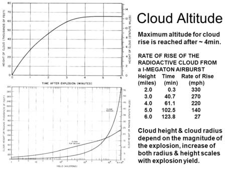Cloud Altitude Maximum altitude for cloud rise is reached after ~ 4min. RATE OF RISE OF THE RADIOACTIVE CLOUD FROM a I-MEGATON AIRBURST Height Time Rate.