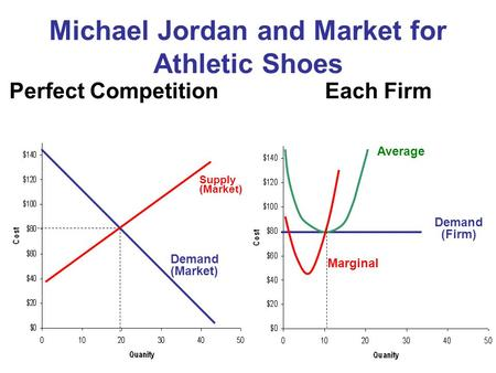 Michael Jordan and Market for Athletic Shoes Supply (Market) Perfect Competition Demand (Market) Each Firm Demand (Firm) Average Marginal.