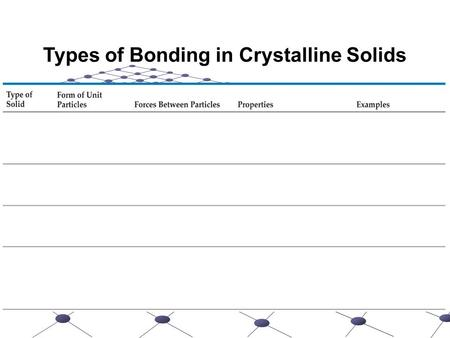 Types of Bonding in Crystalline Solids. Physical Properties of Solutions Chapter 13.