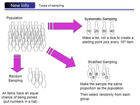 Types of sampling New Info Population Random Sampling All items have an equal chance of being picked. (put numbers in a hat) Systematic Sampling 1040 30.