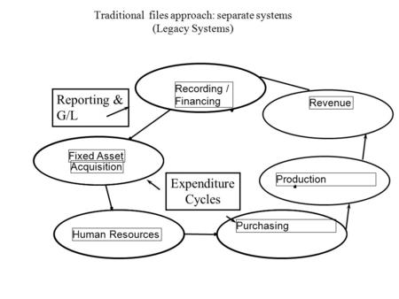 Recording / Financing Fixed Asset Acquisition Human Resources Purchasing Revenue Traditional files approach: separate systems (Legacy Systems) Expenditure.