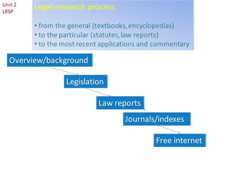 Overview/background Legislation Law reports Journals/indexes Free internet Legal research process : from the general (textbooks, encyclopedias) to the.