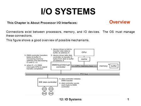 12: IO Systems1 I/O SYSTEMS This Chapter is About Processor I/O Interfaces: Connections exist between processors, memory, and IO devices. The OS must manage.