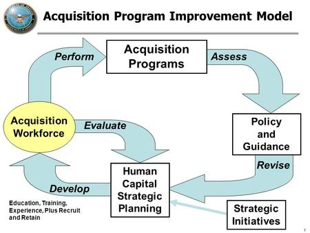 1 Perform Assess Policy and Guidance Acquisition Program Improvement Model Acquisition Programs Acquisition Workforce Human Capital Strategic Planning.
