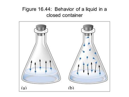 Figure 16.44: Behavior of a liquid in a closed container.