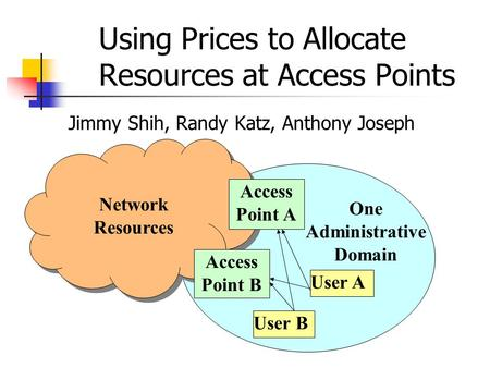 Using Prices to Allocate Resources at Access Points Jimmy Shih, Randy Katz, Anthony Joseph One Administrative Domain Access Point A Access Point B Network.