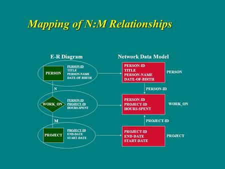 Mapping of N:M Relationships PERSON-ID TITLE PERSON-NAME DATE-OF-BIRTH PERSON-ID PROJECT-ID HOURS-SPENT PROJECT-ID END-DATE START-DATE E-R Diagram PERSON.