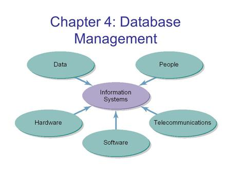Chapter 4: Database Management. Databases Before the Use of Computers Data kept in books, ledgers, card files, folders, and file cabinets Long response.