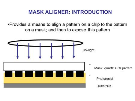 Provides a means to align a pattern on a chip to the pattern on a mask; and then to expose this pattern UV-light Mask: quartz + Cr pattern Photoresist.