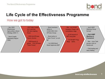 The Bond Effectiveness Programme bond.org.uk/effectiveness 1 How we got to today Life Cycle of the Effectiveness Programme.