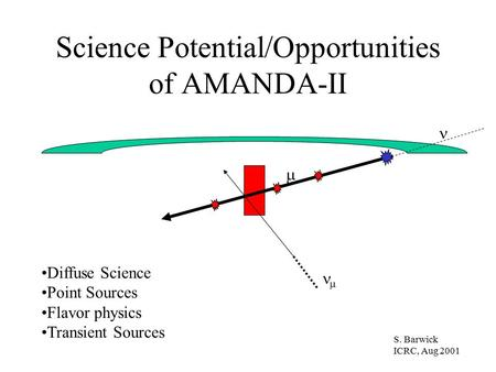 Science Potential/Opportunities of AMANDA-II  S. Barwick ICRC, Aug 2001 Diffuse Science Point Sources Flavor physics Transient Sources 