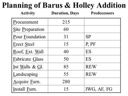 Planning of Barus & Holley Addition Procurement215 Site Preparation60 Pour Foundation31SP Erect Steel15P, PF Roof, Ext. Wall40ES Fabricate Glass50ES Int.