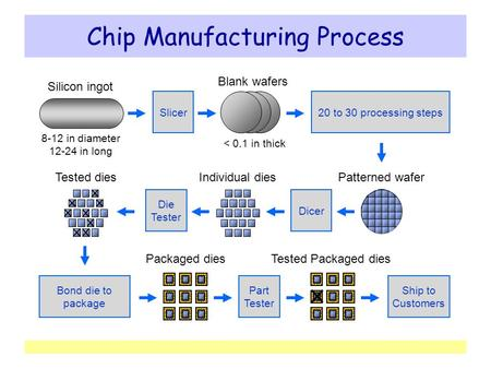 Chip Manufacturing Process