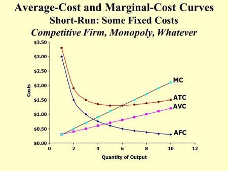 ATC AVC MC Average-Cost and Marginal-Cost Curves Short-Run: Some Fixed Costs Competitive Firm, Monopoly, Whatever $0.00 $0.50 $1.00 $1.50 $2.00 $2.50 $3.00.