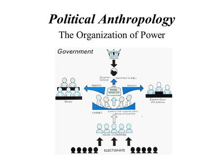 Political Anthropology The Organization of Power.