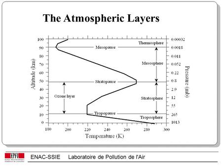ENAC-SSIE Laboratoire de Pollution de l'Air The Atmospheric Layers.