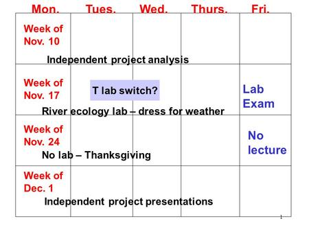 1 Mon. Tues. Wed. Thurs. Fri. Week of Nov. 10 Independent project analysis Week of Nov. 17 River ecology lab – dress for weather Lab Exam T lab switch?
